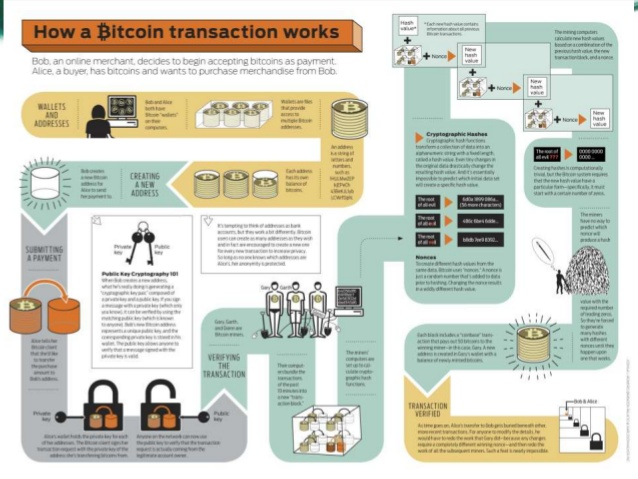 How cryptocurrency transaction works?