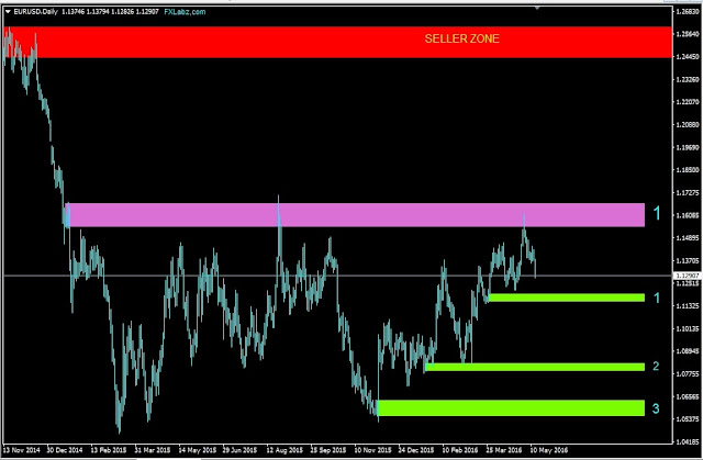 Forex Outlook, Forex Forecast, EURUSD Daily Chart