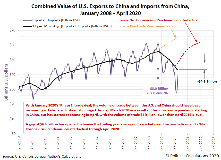 Combined Value of U.S. Exports to China and Imports from China, January 2008 - April 2020