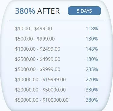 Инвестиционные планы Signum Trade LTD 2