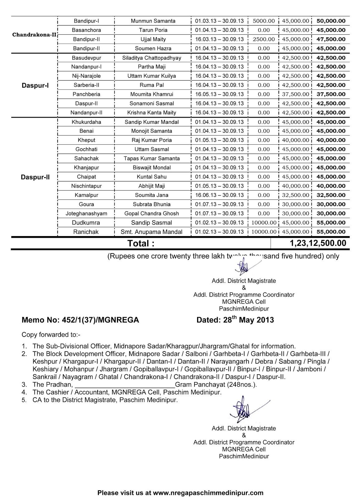Gram Rozgar Sevak (GRS): GRS & Additional GRS Allotment of