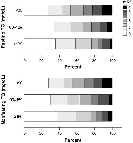 図:非空腹時中性脂肪と脳卒中回復度