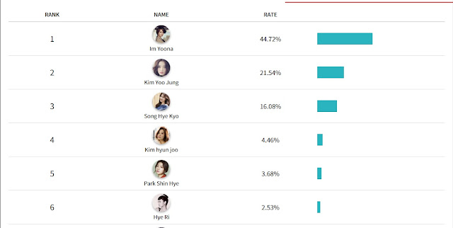 Hasil_Vote_Category_Actress_Di_Asia_Artist_Awards