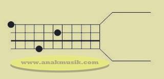 Kunci Dasar Gitar Bass D
