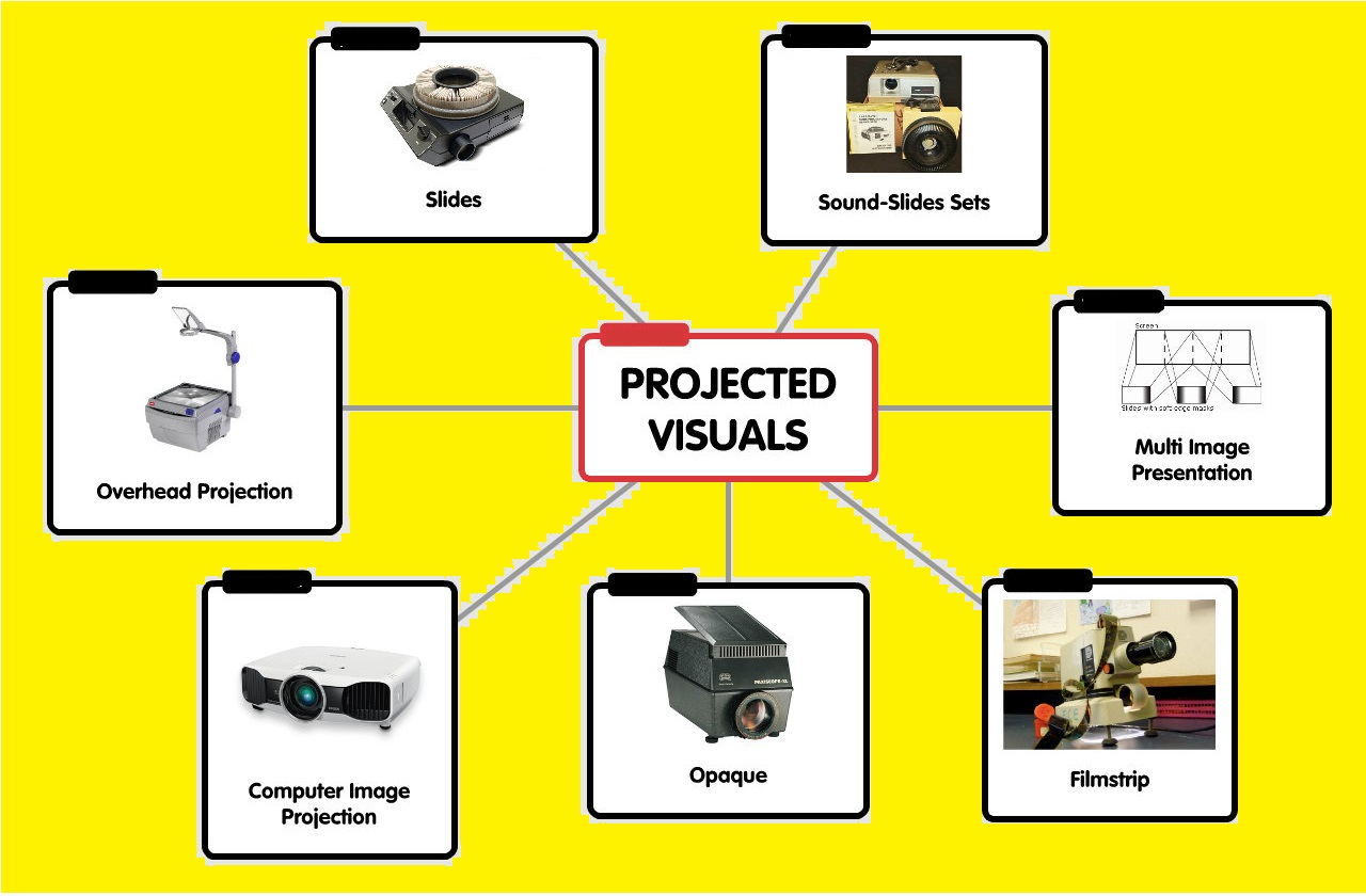 visual aids Introduction the purpose of this discussion is to provide basic, comprehensive information to assist you in developing effective presentations.
