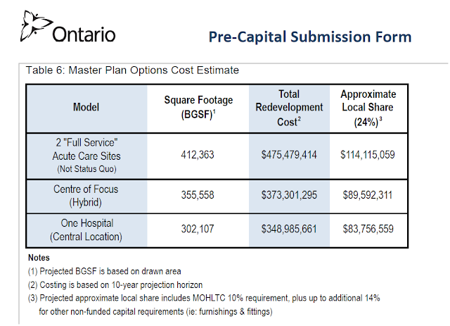 2015 Master Plan Options Cost Estimate