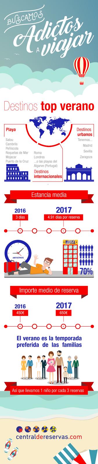 infografia con los destinos de verano 2017 y datos turisticos