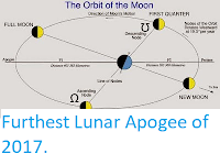 https://sciencythoughts.blogspot.com/2017/12/furthest-lunar-apogee-of-2017.html