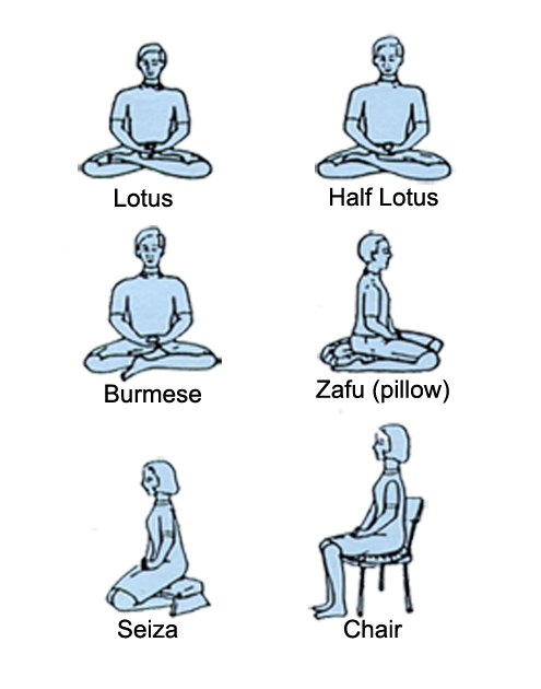 Meditation Postures : Buddhism