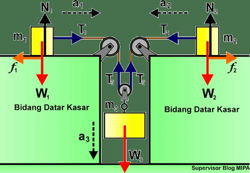 penerapan Hukum Newton Pada Gerak Benda yang Dihubungkan 3 sistem Katrol di Bidang Datar kasar