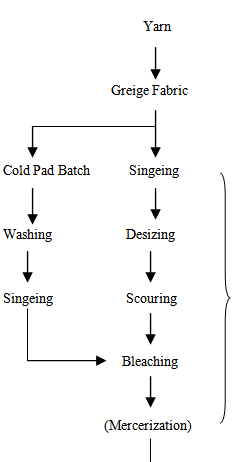 process flow chart of woven dyeing textile flowchart