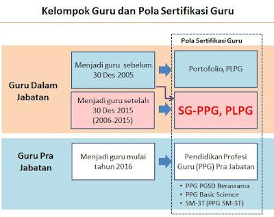Perbedaan Pola Sertifikasi PLPG dan PPG