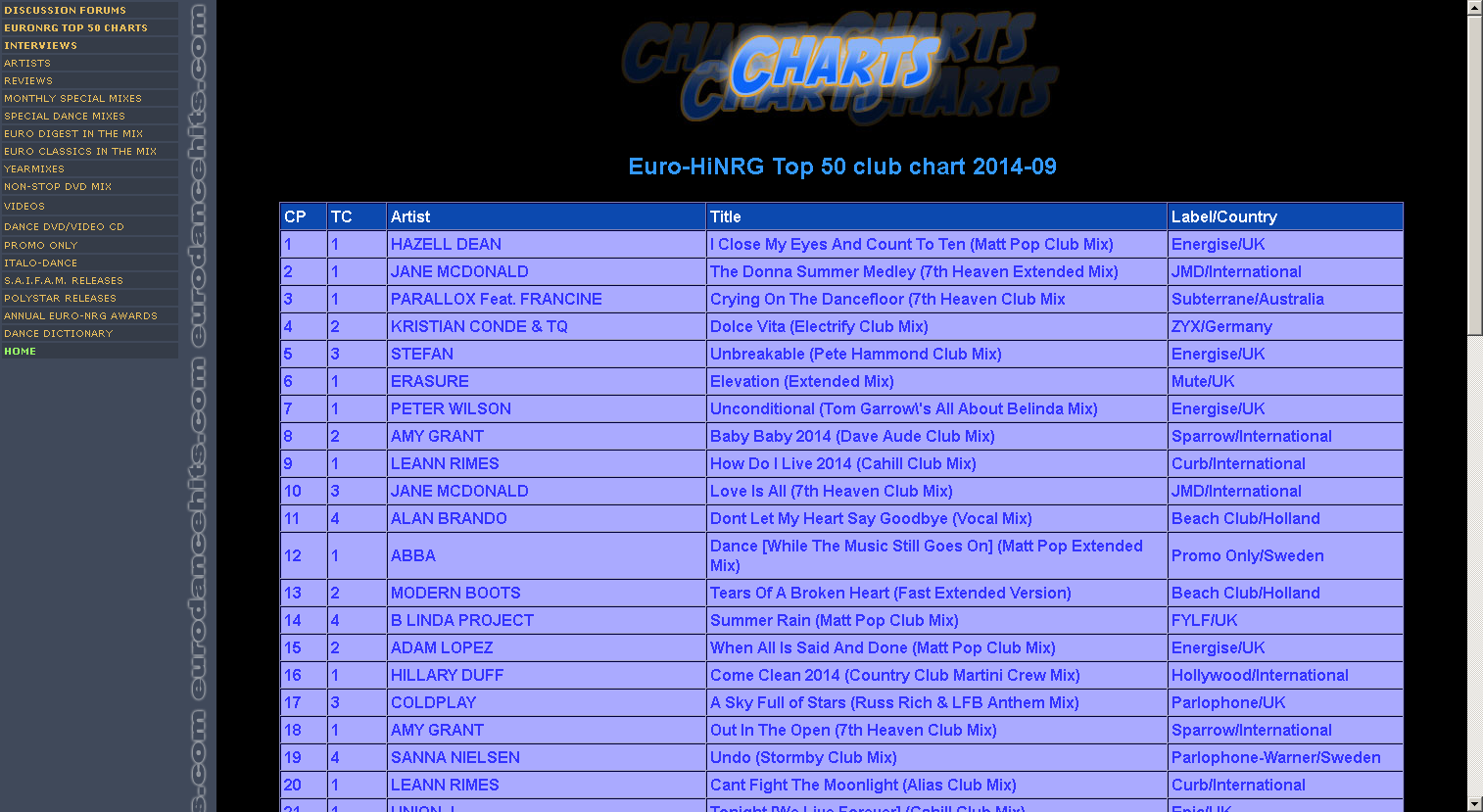 Parralox - Crying on the Dancefloor feat Francine is #3 on the Euro HiNRG Charts