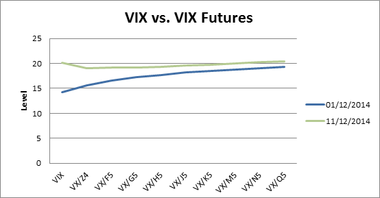 When did vix options start trading