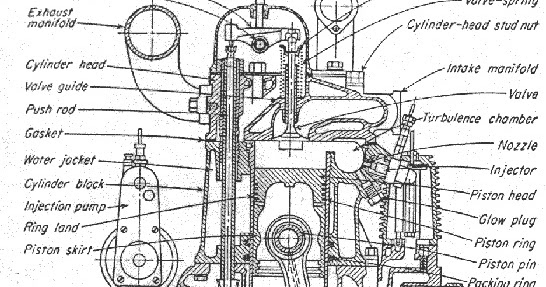 IC Engine Construction and Basic Components ~ Basicautomobile