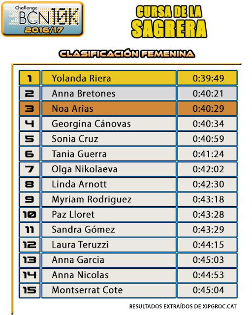 Clasificación Femenina - Cursa de la Sagrera 2016