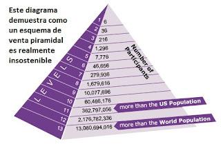 Pirámide de 13 niveles, esquema insostenible