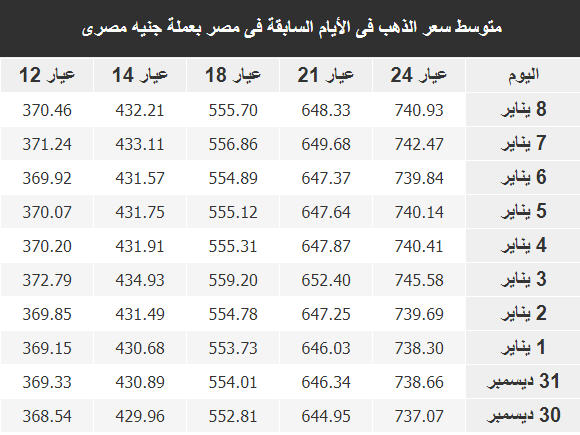 اسعار الذهب اليوم فى مصر Gold الاربعاء 9 يناير 2019