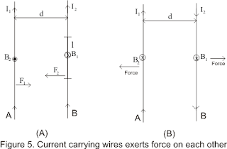 दो समान्तर धारावाही चालक तारों के मध्य चुम्बकीय बल या एम्पियर का नियम