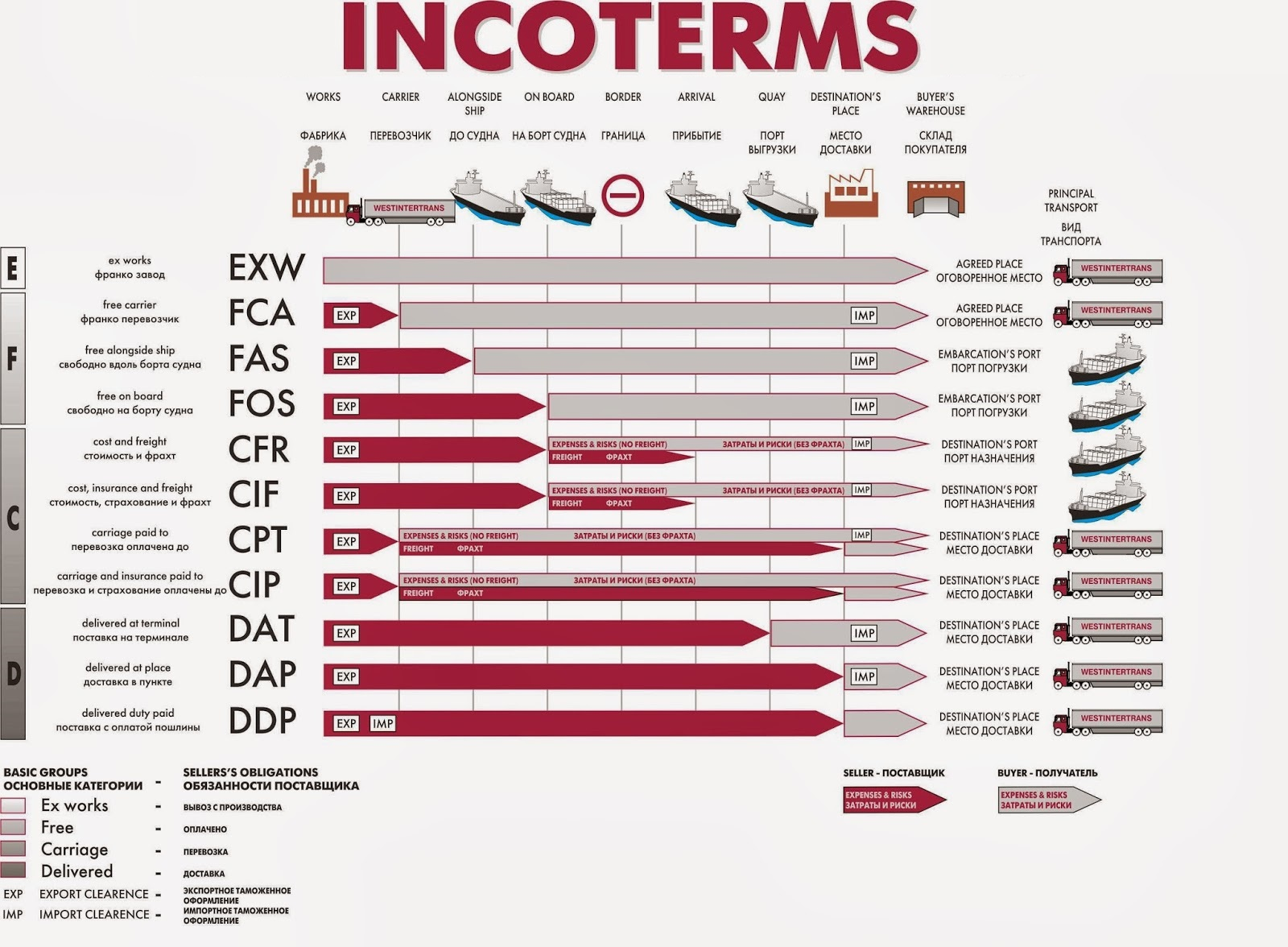 Incoterms Visual Explanation