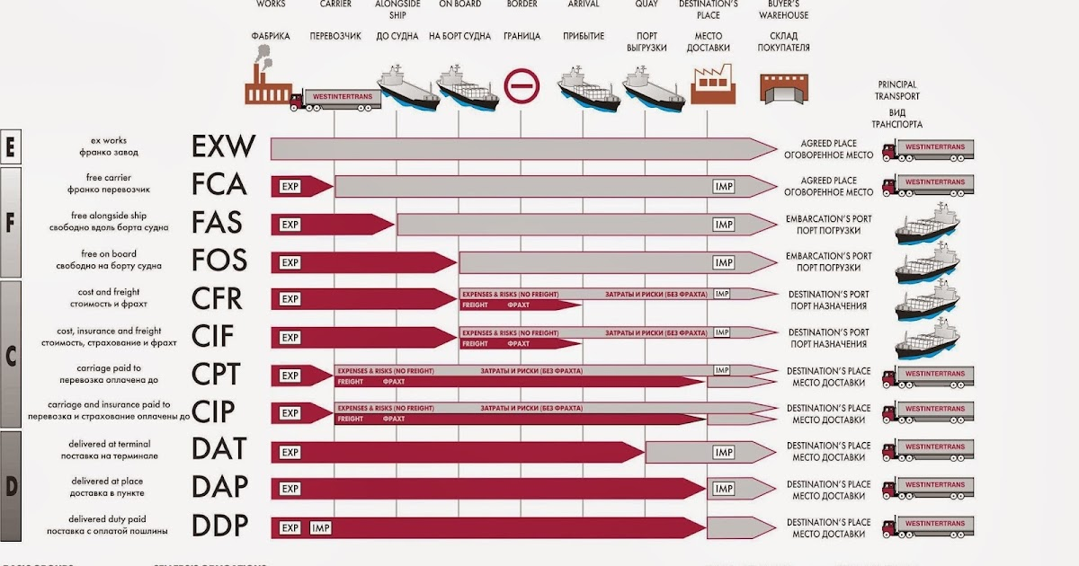 INCOTERMS | Marine Vessel Traffic