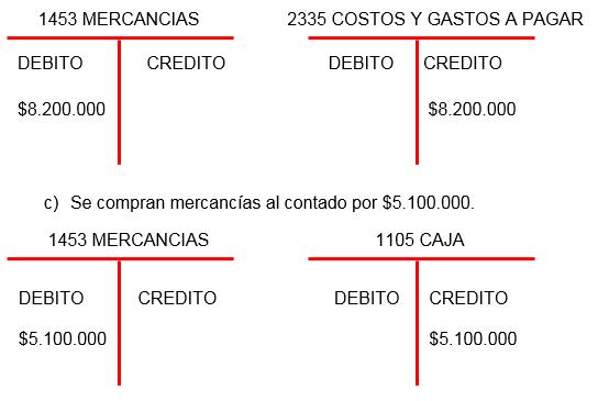 1453 mercancias, 2335 costos y gastos a pagar, 1453 mercancias, 1105 caja