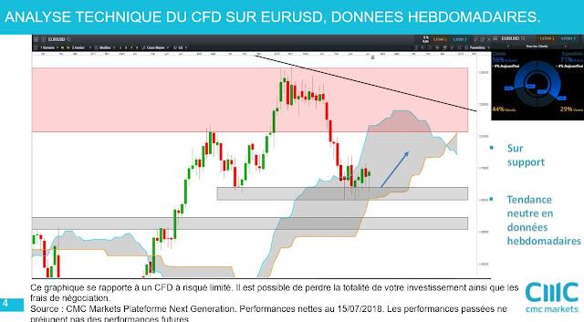 #eurusd  $eurusd forex [21/07/18]