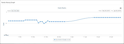 SEO Chester ranking graph