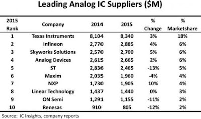 Analog_chip_rankings_2016 Update 3: $30Bill Semiconductor Merger - Analog Devices buying Linear Technology Technology