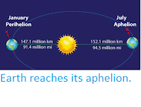 http://sciencythoughts.blogspot.co.uk/2016/07/earth-reaches-its-aphelion.html