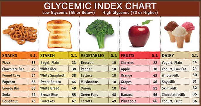 Indeks Glikemik Tabel Makanan