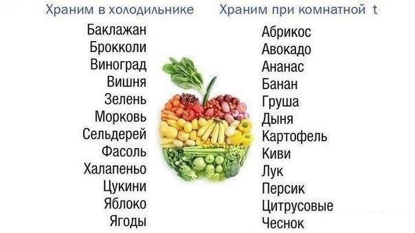 какие овощи нужно есть чтобы похудеть список