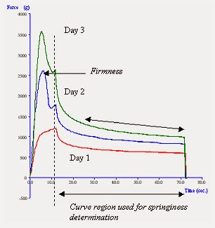 Typical curves produced from testing of sponge cake after storage for 1, 2 and 3 days