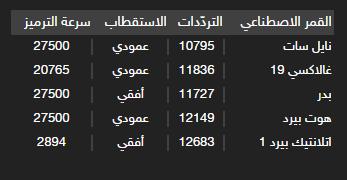 تردد قناة الوطنية التونسية 1 الاولى