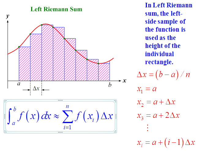 Composite Numerical Integration,Riemann Sum