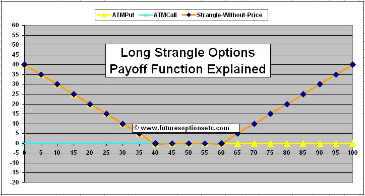 Strangles options trading
