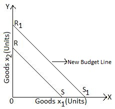 New Budget line after Price increase