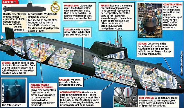Submarine Matters  Uk Astute Class Ssns
