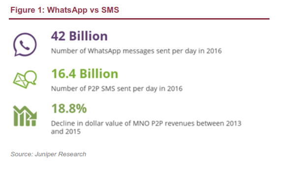 The 3G4G Blog: Apps SMS