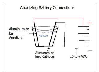 Cara pewarnaan Anodizing Aluminium pasti berhasil
