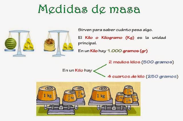 Resultado de imagen de medidas de masa