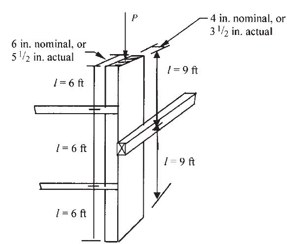 FIGURE : 1 Illustration of unbraced lengths for compression members.