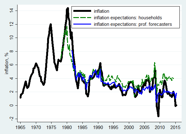 Figure 3. Inflation and inflation expectations in the U.S.