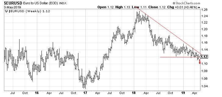 Gráfico Euro Dólar
