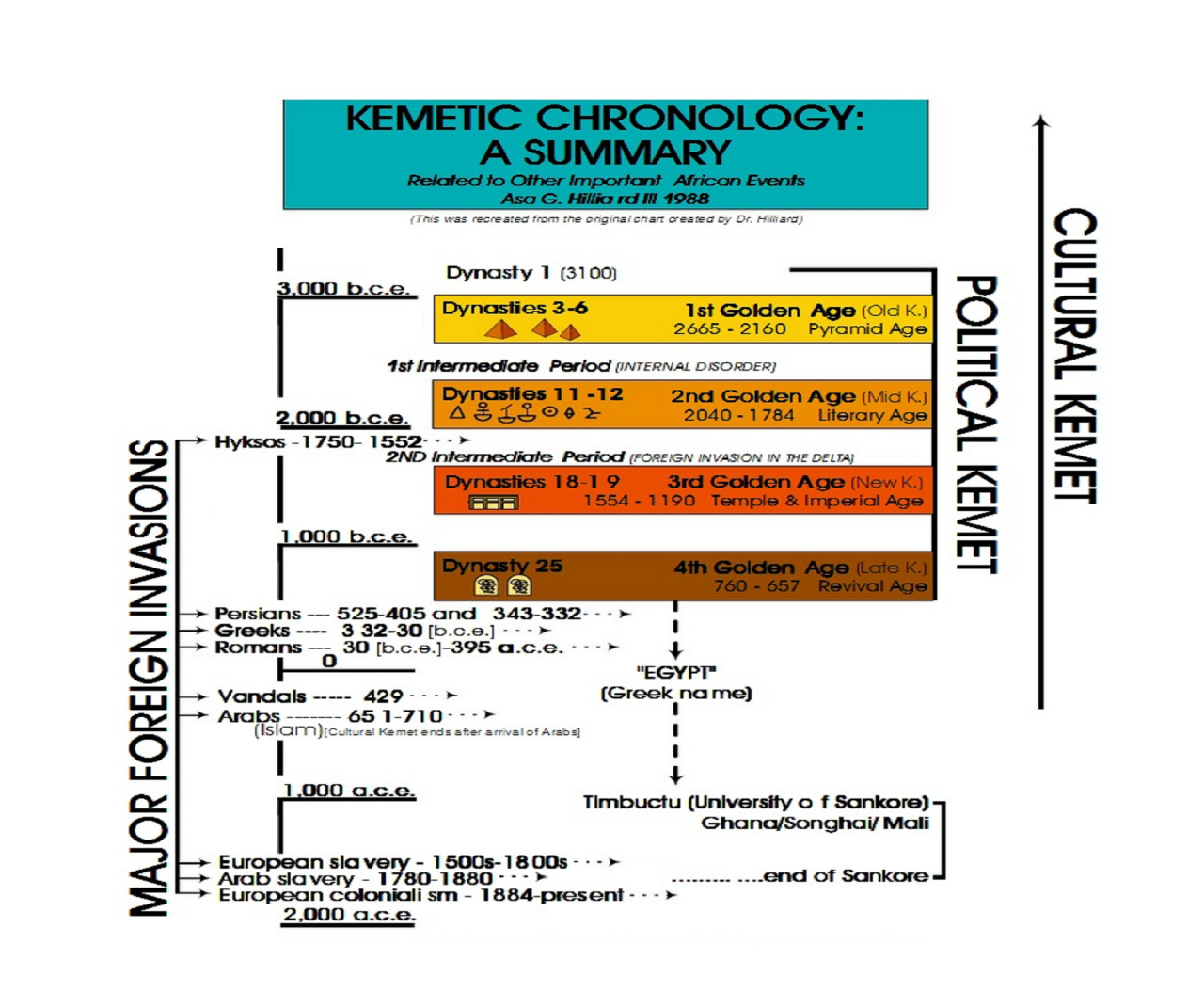 KEMETIC CHRONOLOGY: A SUMMARY BY ASA G. HILLARD III