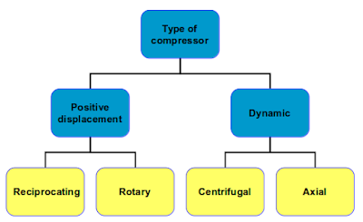 Types of compressors