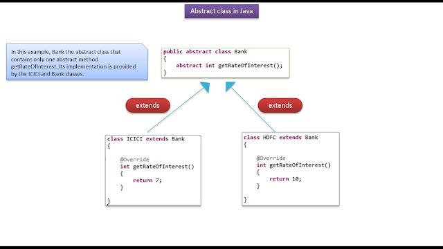 JAVA EE: Java Tutorial : Java abstract class(Bank)