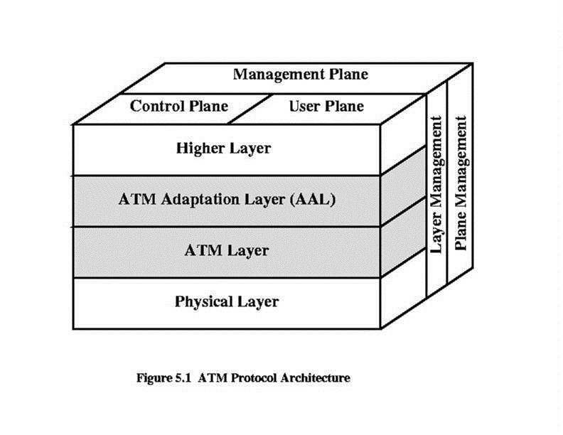 the higher layers residing above the aal accept user data, arrange it  into packets, and hand it to the aal  figure :illustrates the atm reference  model
