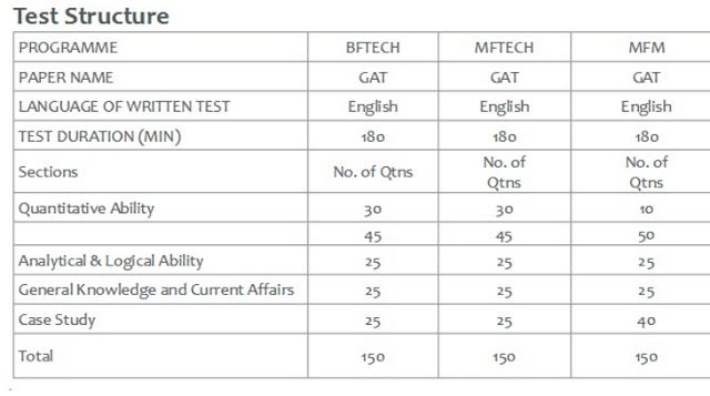 NIFT Exam Pattern