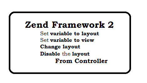Zend Framework manage layout and view variables from view